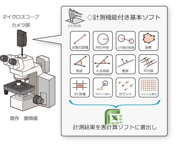 既存顕微鏡にデジタルマイクロスコープを接続